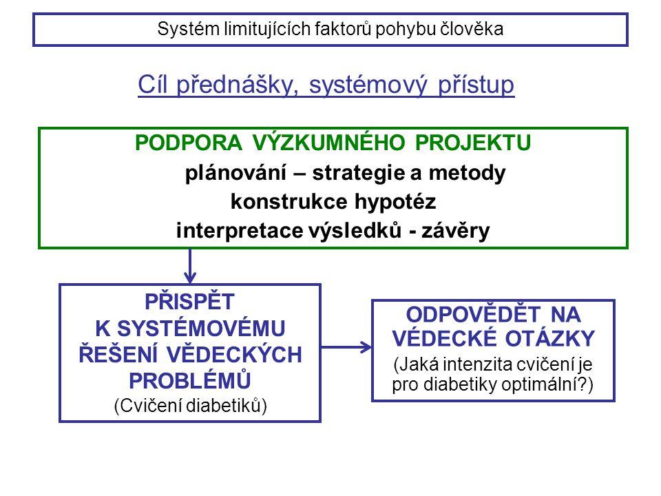 Cíl přednášky, systémový přístup PODPORA VÝZKUMNÉHO PROJEKTU plánování – strategie a metody konstrukce hypotéz interpretace výsledků - závěry ODPOVĚDĚT NA VÉDECKÉ OTÁZKY (Jaká intenzita cvičení je pro diabetiky optimální?) PŘISPĚT K SYSTÉMOVÉMU ŘEŠENÍ VĚDECKÝCH PROBLÉMŮ (Cvičení diabetiků) Systém limitujících faktorů pohybu člověka