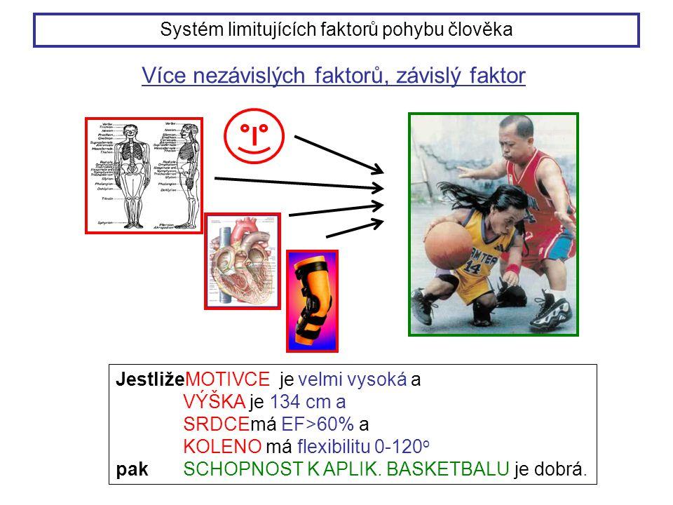 Více nezávislých faktorů, závislý faktor JestližeMOTIVCE je velmi vysoká a VÝŠKA je 134 cm a SRDCEmá EF>60% a KOLENO má flexibilitu 0-120 o pak SCHOPNOST K APLIK.