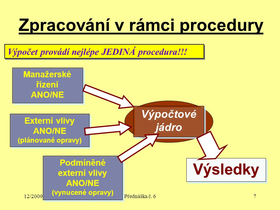 12/2009Přednáška č. 67 Zpracování v rámci procedury Výpočet provádí nejlépe JEDINÁ procedura!!! Výpočtové jádro Manažerské řízení ANO/NE Manažerské ří