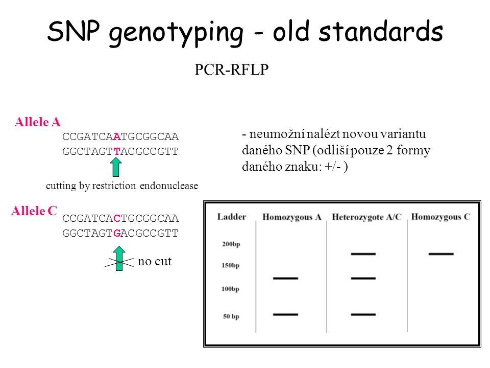 SNP genotyping - old standards PCR-RFLP CCGATCAATGCGGCAA GGCTAGTTACGCCGTT CCGATCACTGCGGCAA GGCTAGTGACGCCGTT cutting by restriction endonuclease Allele
