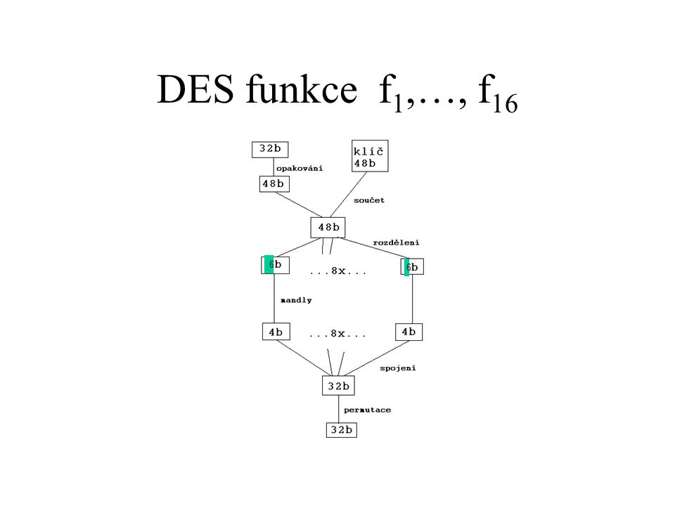 DES funkce f 1,…, f 16 6 6