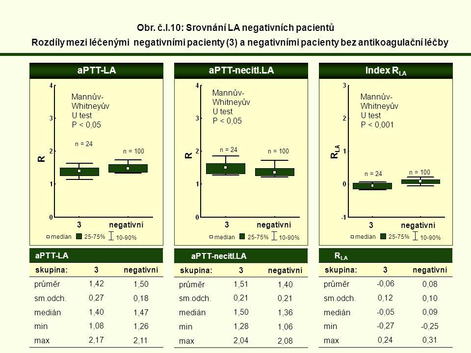 Obr. č.I.10: Srovnání LA negativních pacientů Rozdíly mezi léčenými negativními pacienty (3) a negativními pacienty bez antikoagulační léčby aPTT-LAaP