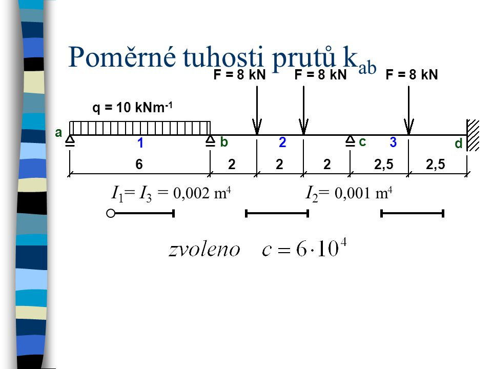 Poměrné tuhosti prutů k ab q = 10 kNm -1 a b c 6 1 23 d 2222,5 F = 8 kN I 1 = I 3 = 0,002 m 4 I 2 = 0,001 m 4