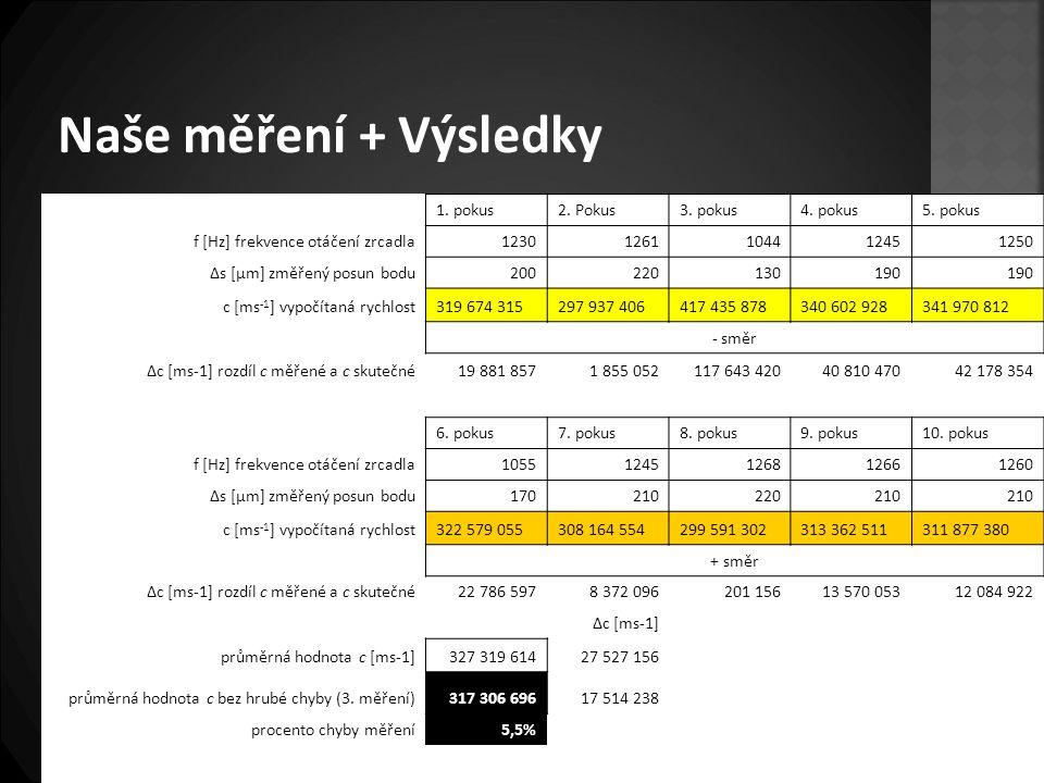 Naše měření + Výsledky 1. pokus2. Pokus3. pokus4. pokus5. pokus f [Hz] frekvence otáčení zrcadla12301261104412451250 Δs [μm] změřený posun bodu2002201