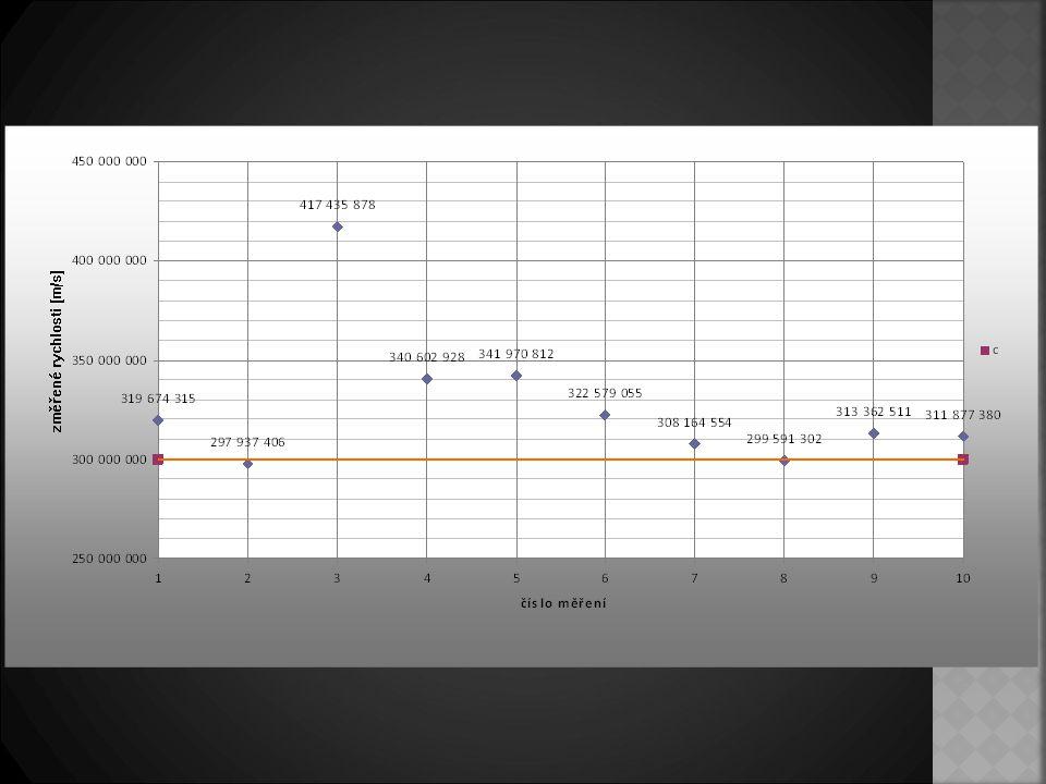Závěr  Relativně přesné výsledky  Přesnost 5,5%  Přesnost by se dala zvýšit  Větší vzdáleností mezi zrcadly  Větší frekvencí otáček zrcadla  Větším počtem měření