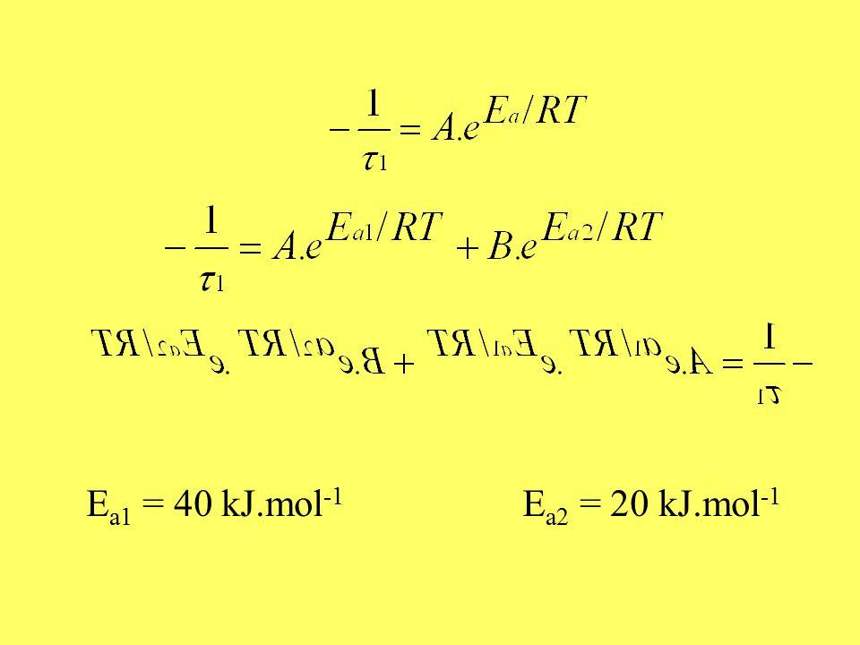 E a1 = 40 kJ.mol -1 E a2 = 20 kJ.mol -1