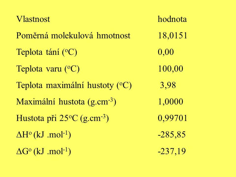 Vlastnosthodnota Poměrná molekulová hmotnost18,0151 Teplota tání ( o C) 0,00 Teplota varu ( o C) 100,00 Teplota maximální hustoty ( o C) 3,98 Maximální hustota (g.cm -3 ) 1,0000 Hustota při 25 o C (g.cm -3 ) 0,99701 ΔH o (kJ.mol -1 )-285,85 ΔG o (kJ.mol -1 )-237,19