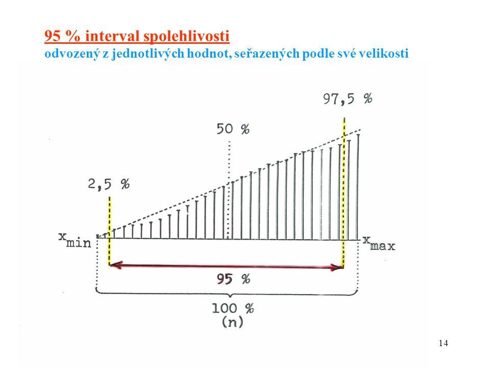 14 95 % interval spolehlivosti odvozený z jednotlivých hodnot, seřazených podle své velikosti