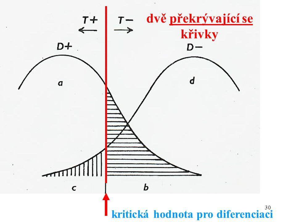 30 kritická hodnota pro diferenciaci dvě překrývající se křivky