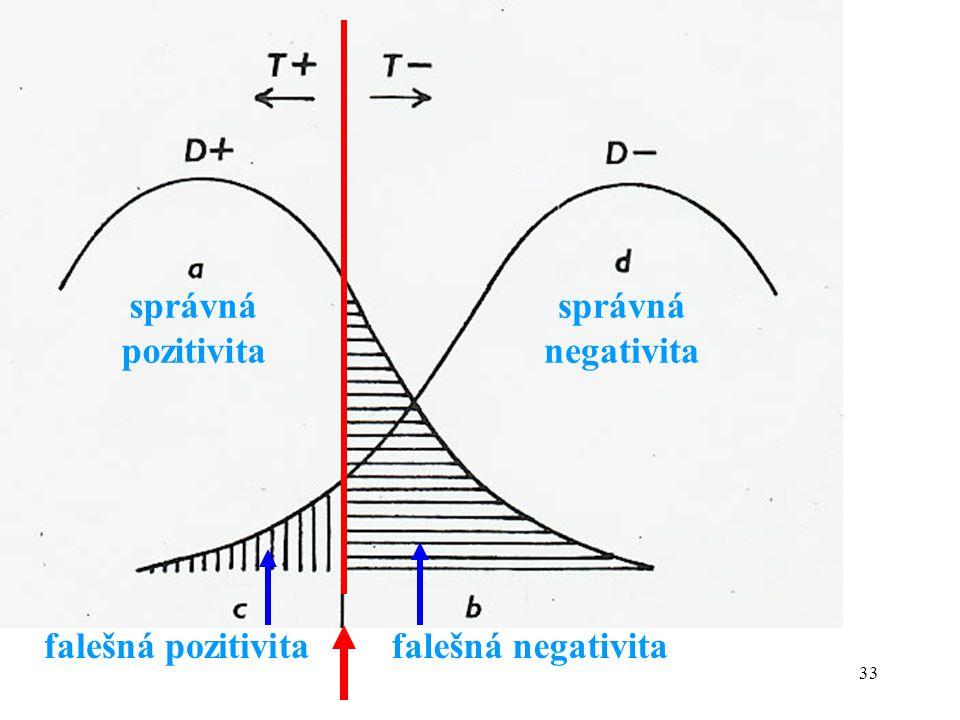 33 správná pozitivita správná negativita falešná pozitivitafalešná negativita