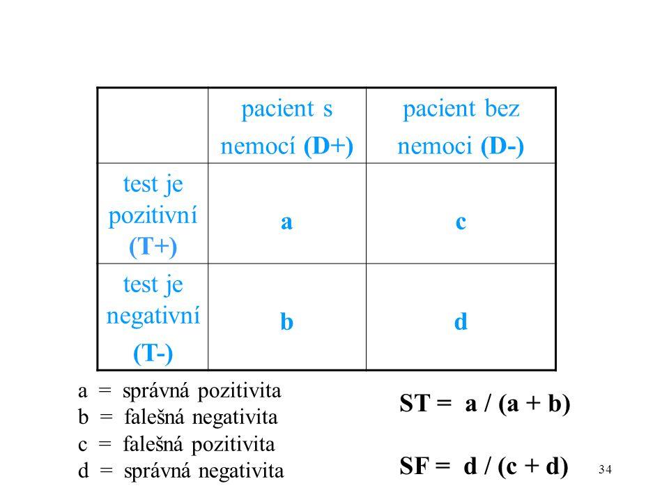 34 pacient s nemocí (D+) pacient bez nemoci (D-) test je pozitivní (T+) ac test je negativní (T-) bd a = správná pozitivita b = falešná negativita c = falešná pozitivita d = správná negativita ST = a / (a + b) SF = d / (c + d)