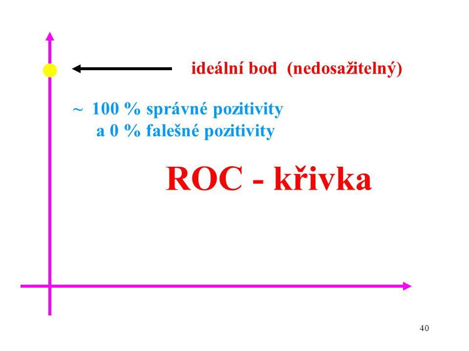 40 ~ 100 % správné pozitivity a 0 % falešné pozitivity ROC - křivka ideální bod (nedosažitelný)