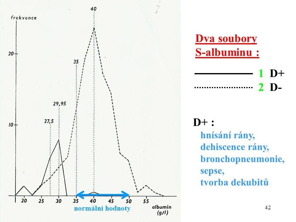 42 Dva soubory S-albuminu : normální hodnoty 1 D+ 2 D- D+ : hnísání rány, dehiscence rány, bronchopneumonie, sepse, tvorba dekubitů