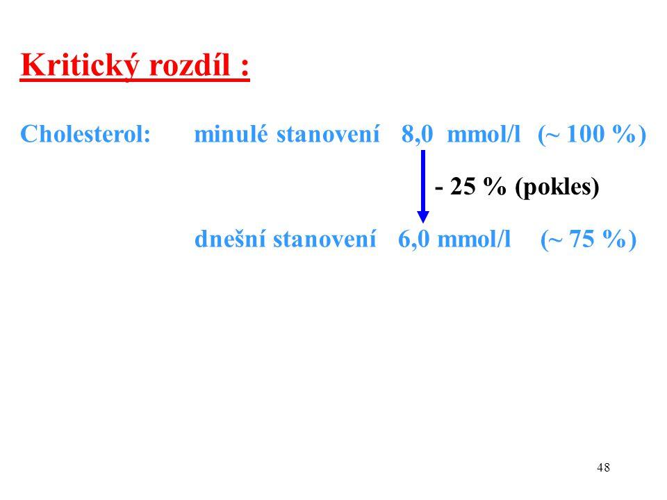 48 Cholesterol: minulé stanovení 8,0 mmol/l (~ 100 %) dnešní stanovení 6,0 mmol/l (~ 75 %) - 25 % (pokles) Kritický rozdíl :