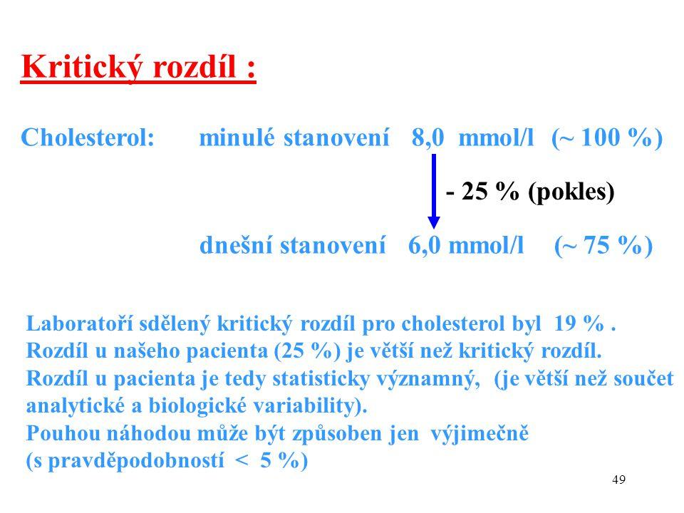 49 Cholesterol: minulé stanovení 8,0 mmol/l (~ 100 %) dnešní stanovení 6,0 mmol/l (~ 75 %) - 25 % (pokles) Laboratoří sdělený kritický rozdíl pro cholesterol byl 19 %.