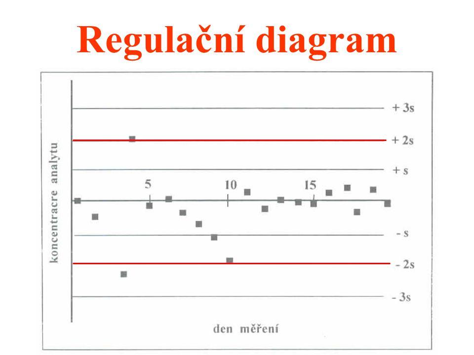 54 Regulační diagram