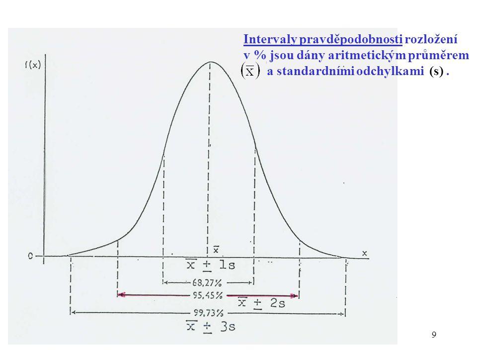 9 Intervaly pravděpodobnosti rozložení v % jsou dány aritmetickým průměrem a standardními odchylkami (s).