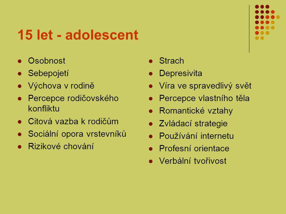 15 let – doprovázející rodič Výchova v rodině Rizikové chování adolescenta Depresivita rodiče Manželská spokojenost