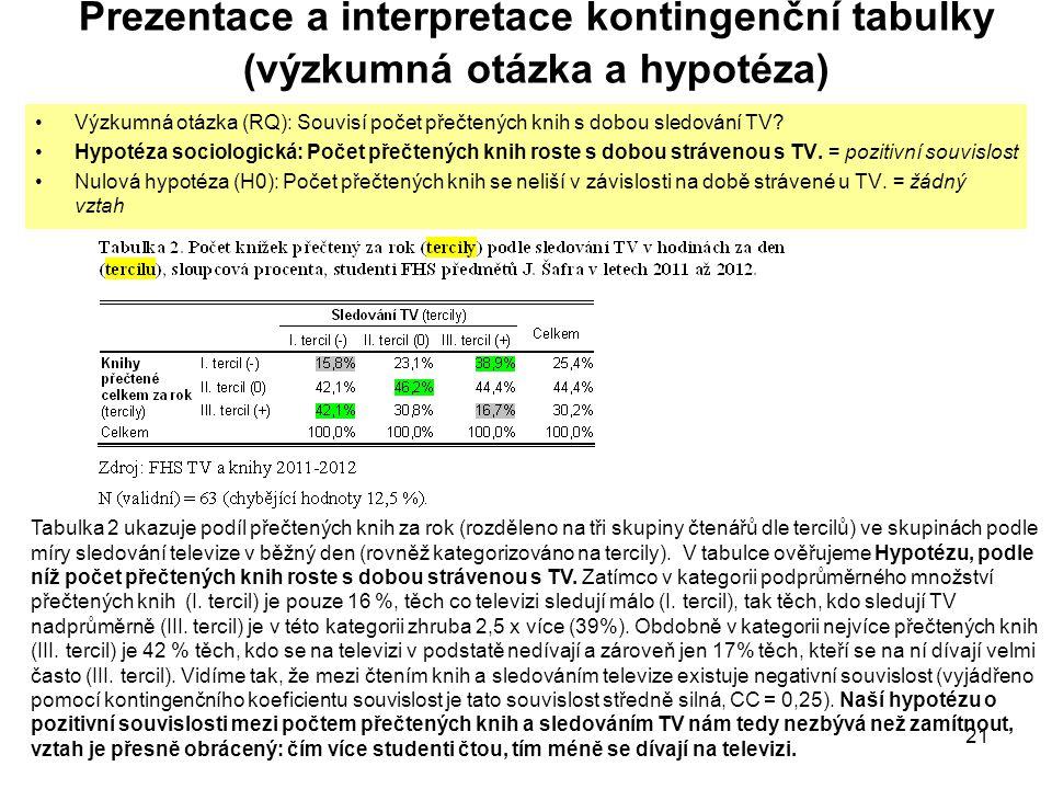 21 Prezentace a interpretace kontingenční tabulky (výzkumná otázka a hypotéza) Výzkumná otázka (RQ): Souvisí počet přečtených knih s dobou sledování TV.