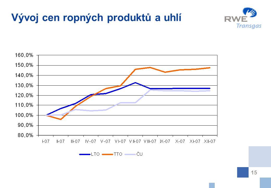 15 Vývoj cen ropných produktů a uhlí