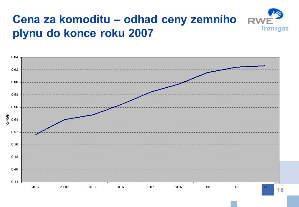16 Cena za komoditu – odhad ceny zemního plynu do konce roku 2007