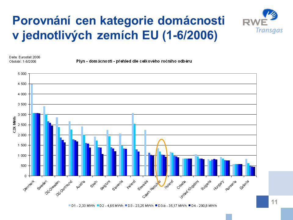11 Porovnání cen kategorie domácnosti v jednotlivých zemích EU (1-6/2006)