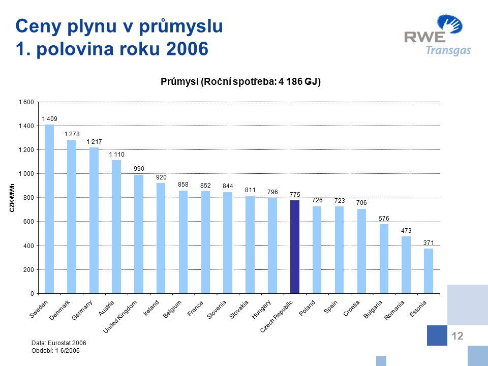 12 Ceny plynu v průmyslu 1. polovina roku 2006