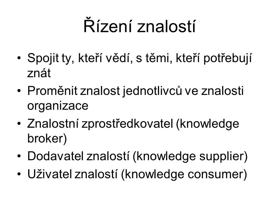 Řízení znalostí Spojit ty, kteří vědí, s těmi, kteří potřebují znát Proměnit znalost jednotlivců ve znalosti organizace Znalostní zprostředkovatel (kn