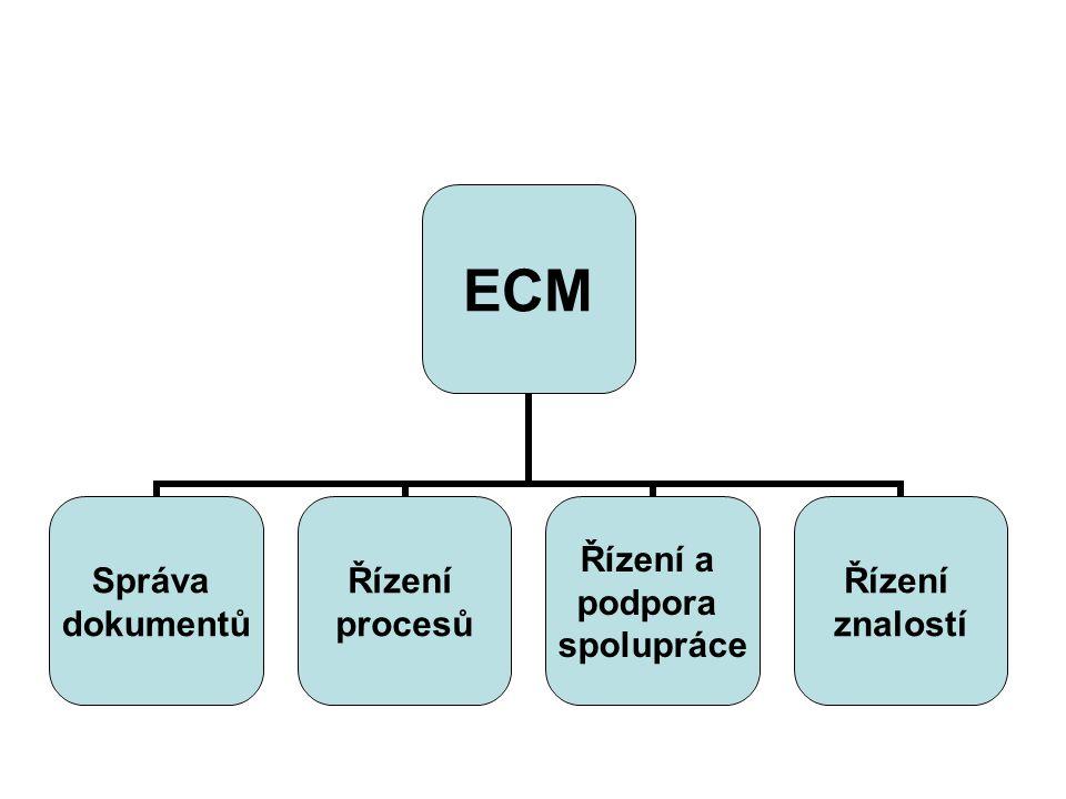 ECM Správa dokumentů Řízení procesů Řízení a podpora spolupráce Řízení znalostí