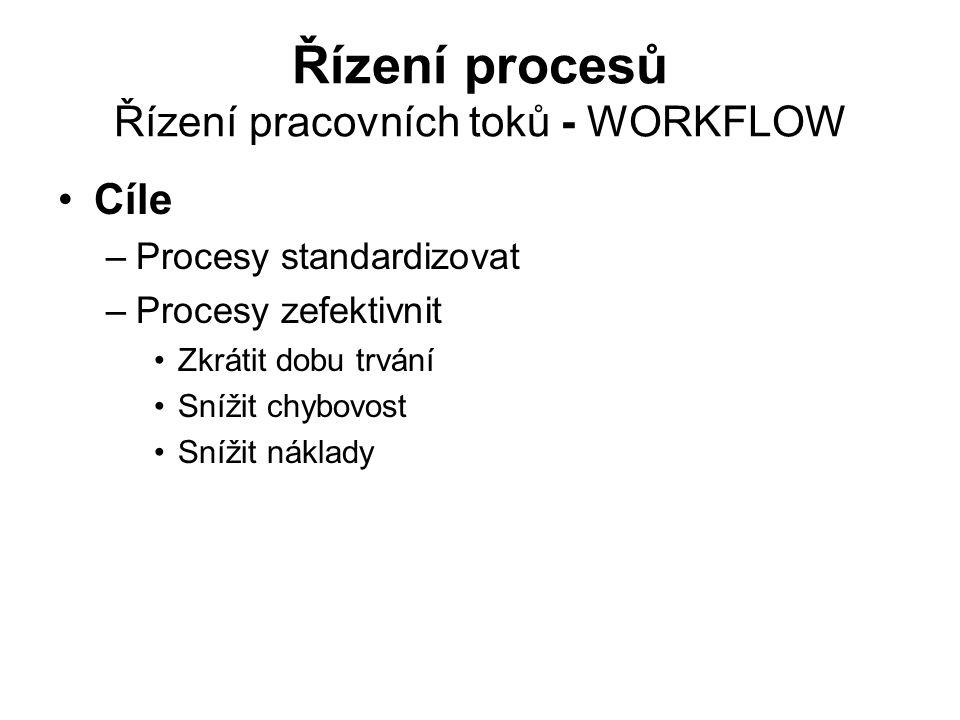 Řízení procesů Řízení pracovních toků - WORKFLOW Cíle –Procesy standardizovat –Procesy zefektivnit Zkrátit dobu trvání Snížit chybovost Snížit náklady