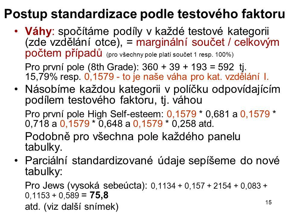 15 Postup standardizace podle testového faktoru Váhy: spočítáme podíly v každé testové kategorii (zde vzdělání otce), = marginální součet / celkovým počtem případů (pro všechny pole platí součet 1 resp.
