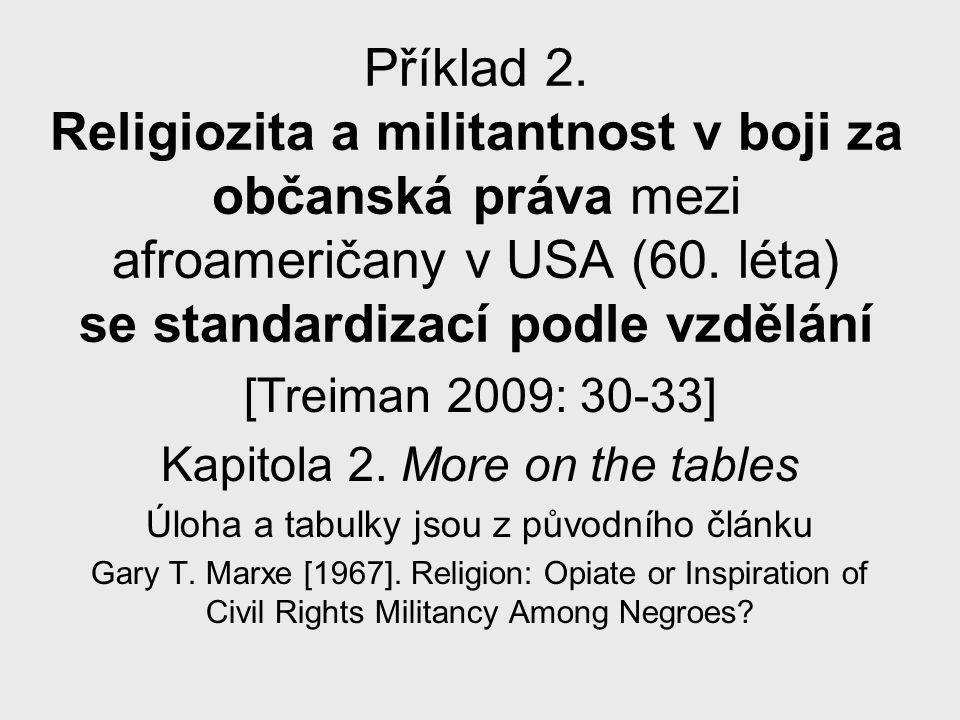 Příklad 2. Religiozita a militantnost v boji za občanská práva mezi afroameričany v USA (60.