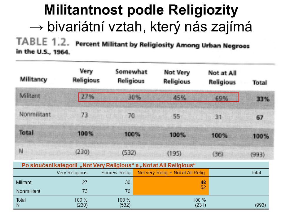21 Militantnost podle Religiozity → bivariátní vztah, který nás zajímá Very ReligiousSomew.