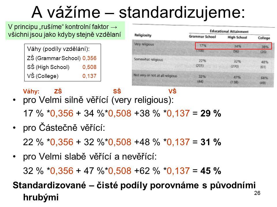 """26 A vážíme – standardizujeme: Váhy: ZŠ SŠ VŠ pro Velmi silně věřící (very religious): 17 % *0,356 + 34 %*0,508 +38 % *0,137 = 29 % pro Částečně věřící: 22 % *0,356 + 32 %*0,508 +48 % *0,137 = 31 % pro Velmi slabě věřící a nevěřící: 32 % *0,356 + 47 %*0,508 +62 % *0,137 = 45 % Standardizované – čisté podíly porovnáme s původními hrubými Váhy (podíly vzdělání): ZŠ (Grammar School)0,356 SŠ (High School)0,508 VŠ (College)0,137 V principu """"rušíme kontrolní faktor → všichni jsou jako kdyby stejně vzdělaní"""