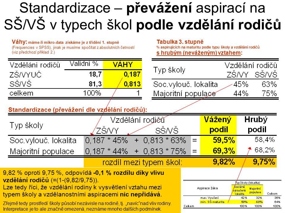 35 Standardizace – převážení aspirací na SŠ/VŠ v typech škol podle vzdělání rodičů Váhy: máme-li mikro-data získáme je z třídění 1.