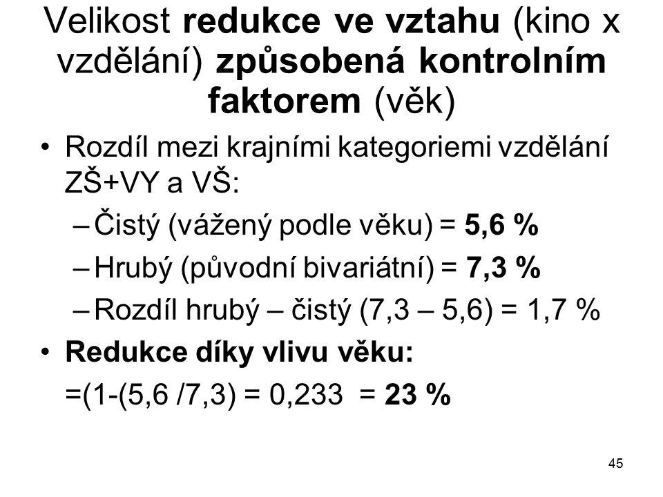 45 Velikost redukce ve vztahu (kino x vzdělání) způsobená kontrolním faktorem (věk) Rozdíl mezi krajními kategoriemi vzdělání ZŠ+VY a VŠ: –Čistý (vážený podle věku) = 5,6 % –Hrubý (původní bivariátní) = 7,3 % –Rozdíl hrubý – čistý (7,3 – 5,6) = 1,7 % Redukce díky vlivu věku: =(1-(5,6 /7,3) = 0,233 = 23 %