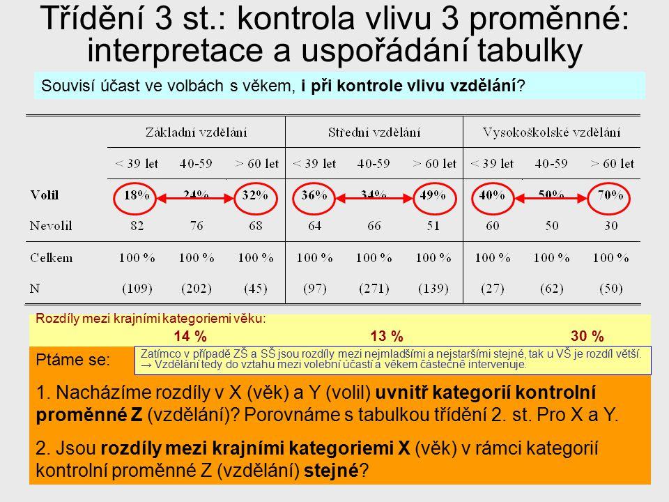 18 Příklad1: Sebeúcta Porovnání hrubého a čistého % rozdílu mezi kategoriemi nezávislé proměnné Hrubý rozdíl (nevážený) mezi Katolíky a Židy je v nejvyšší úrovni sebeúcty 7,8% (69,7 - 77,5) Čistý (vážený pro vzdělání) je 6 % (69,8 - 75,8) To zde odpovídá 23 % redukci po kontrole vzdělání (1-(6/7,8))