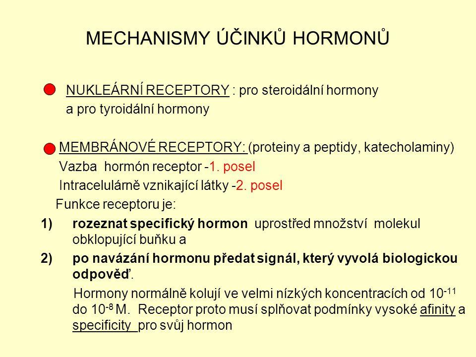MECHANISMY ÚČINKŮ HORMONŮ NUKLEÁRNÍ RECEPTORY : pro steroidální hormony a pro tyroidální hormony MEMBRÁNOVÉ RECEPTORY: (proteiny a peptidy, katecholam