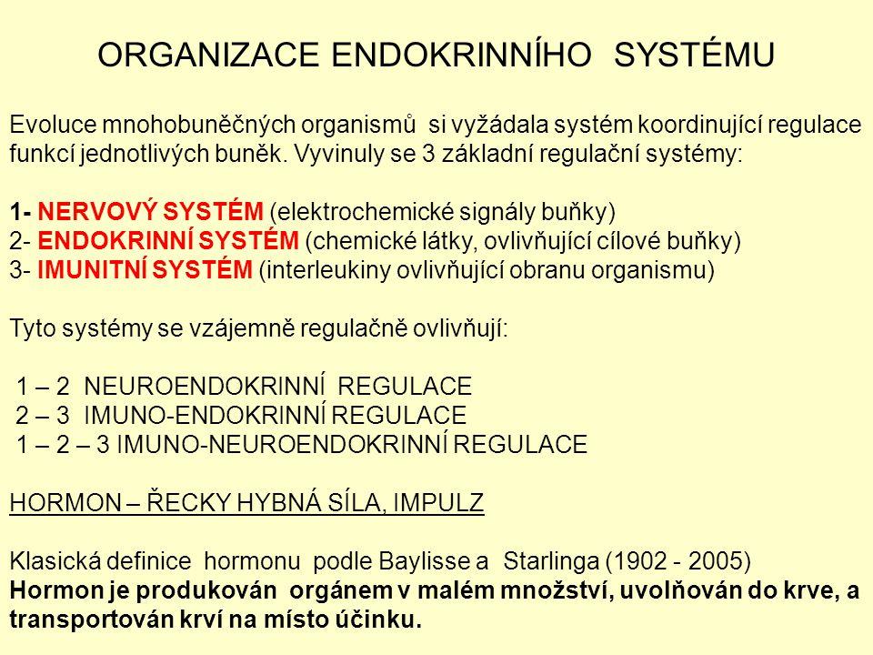 ORGANIZACE ENDOKRINNÍHO SYSTÉMU Evoluce mnohobuněčných organismů si vyžádala systém koordinující regulace funkcí jednotlivých buněk. Vyvinuly se 3 zák