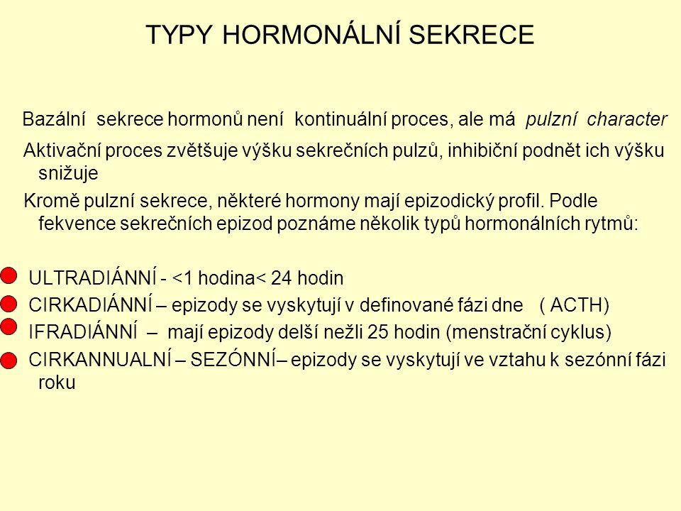 TYPY HORMONÁLNÍ SEKRECE Bazální sekrece hormonů není kontinuální proces, ale má pulzní character Aktivační proces zvětšuje výšku sekrečních pulzů, inh