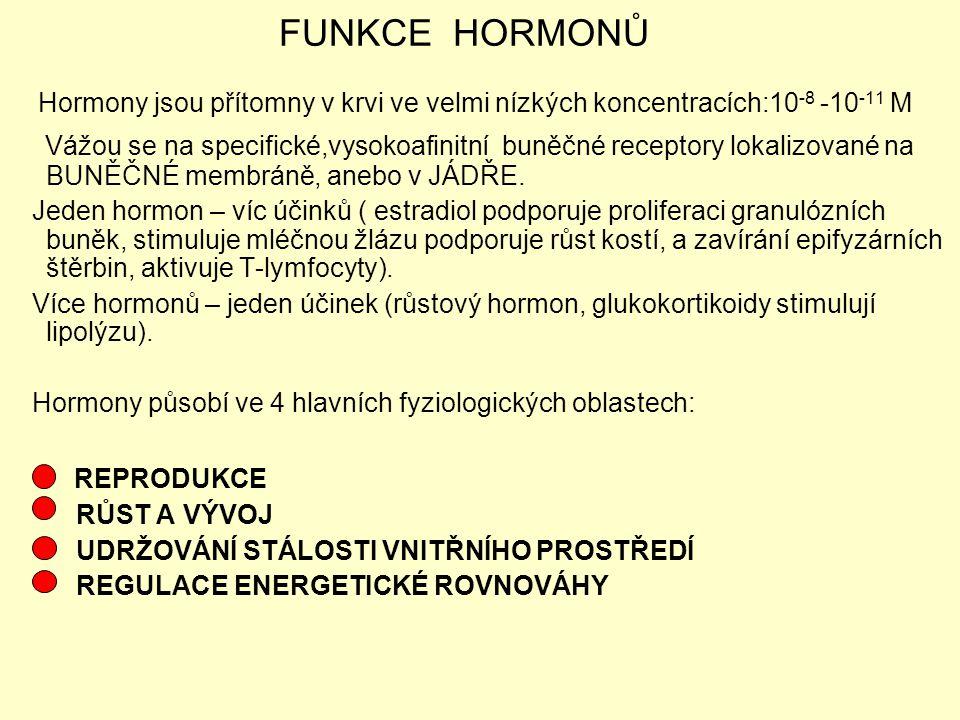 FUNKCE HORMONŮ Hormony jsou přítomny v krvi ve velmi nízkých koncentracích:10 -8 -10 -11 M Vážou se na specifické,vysokoafinitní buněčné receptory lok