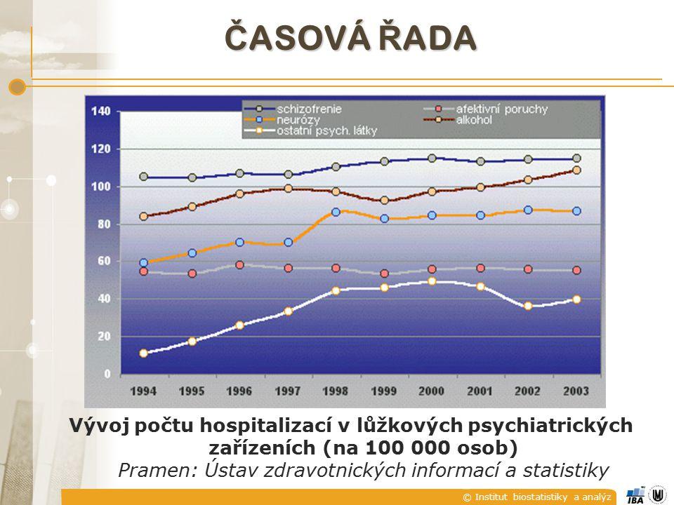 © Institut biostatistiky a analýz Č ASOVÁ Ř ADA Vývoj počtu hospitalizací v lůžkových psychiatrických zařízeních (na 100 000 osob) Pramen: Ústav zdravotnických informací a statistiky