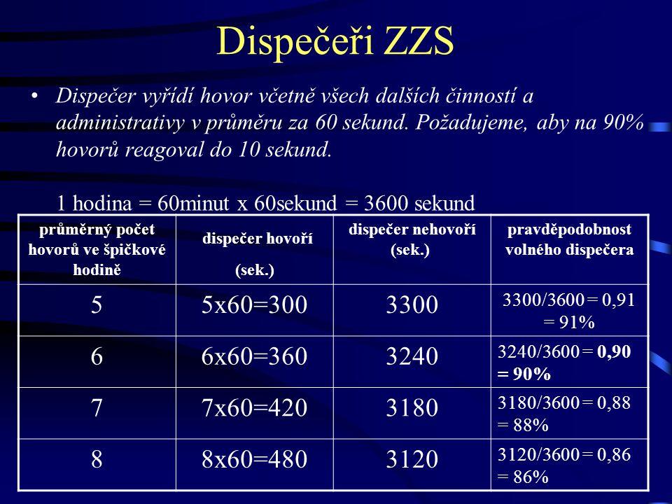 Dispečeři ZZS Dispečer vyřídí hovor včetně všech dalších činností a administrativy v průměru za 60 sekund.