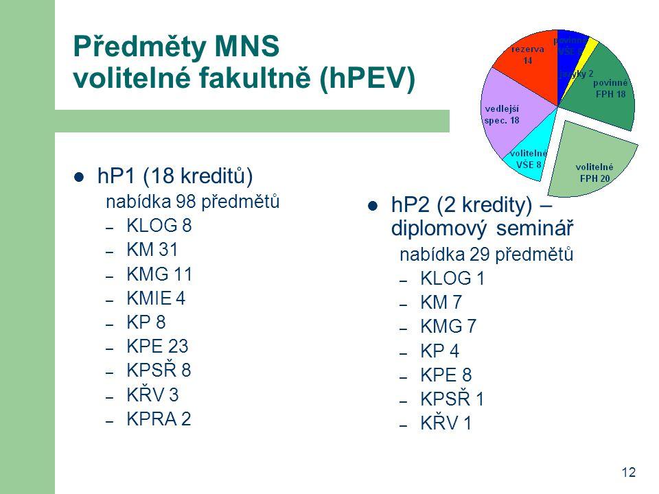 12 Předměty MNS volitelné fakultně (hPEV) hP1 (18 kreditů) nabídka 98 předmětů – KLOG 8 – KM 31 – KMG 11 – KMIE 4 – KP 8 – KPE 23 – KPSŘ 8 – KŘV 3 – K