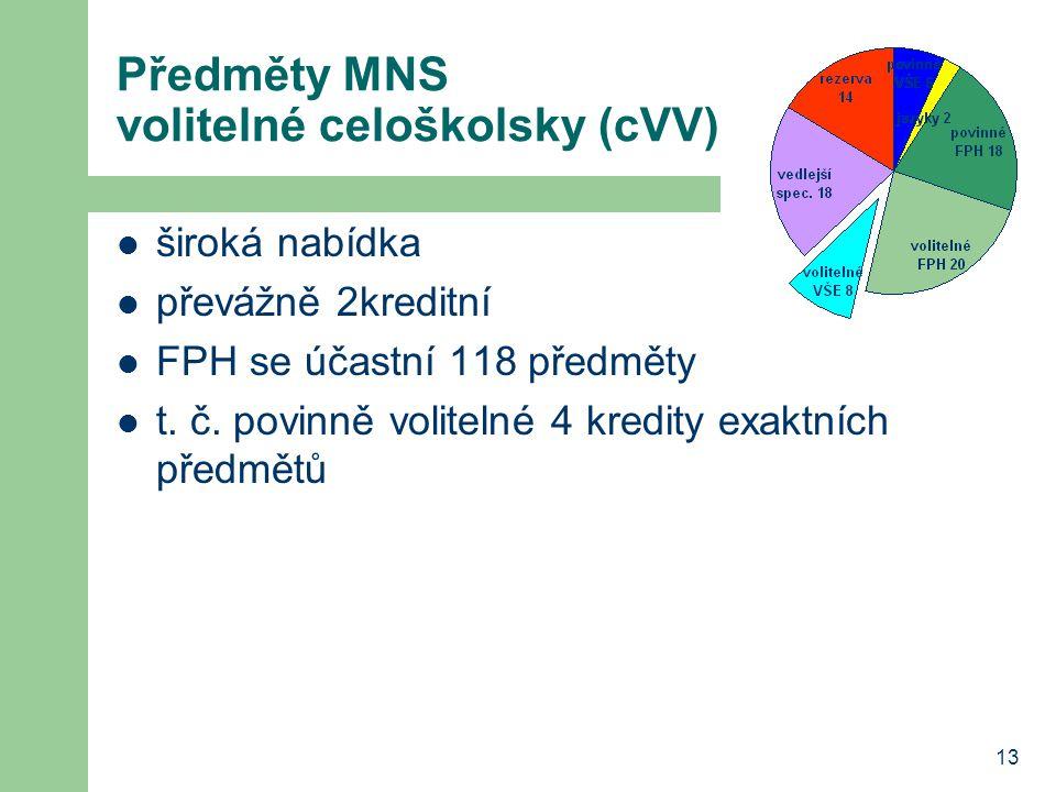 13 Předměty MNS volitelné celoškolsky (cVV) široká nabídka převážně 2kreditní FPH se účastní 118 předměty t. č. povinně volitelné 4 kredity exaktních