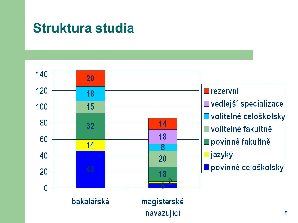 8 Struktura studia