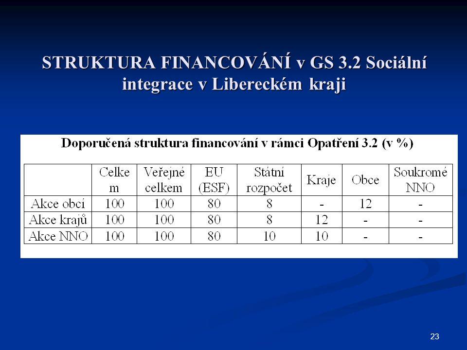 23 STRUKTURA FINANCOVÁNÍ v GS 3.2 Sociální integrace v Libereckém kraji