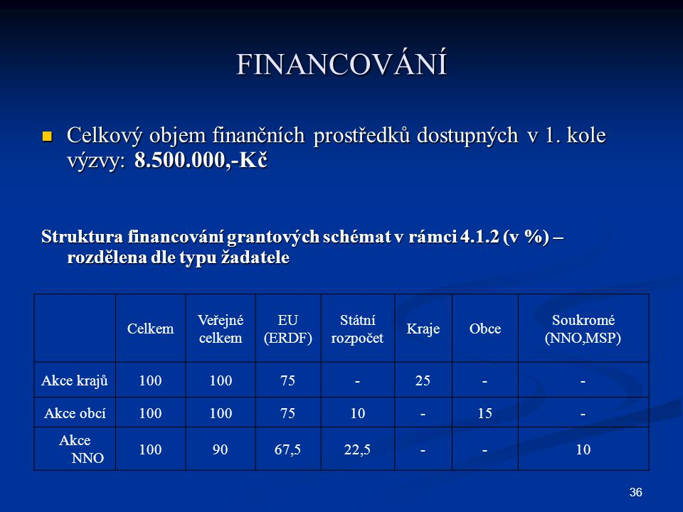 36 FINANCOVÁNÍ Celkový objem finančních prostředků dostupných v 1. kole výzvy: 8.500.000,-Kč Celkový objem finančních prostředků dostupných v 1. kole