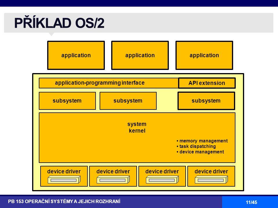 11/45 PŘÍKLAD OS/2 PB 153 OPERAČNÍ SYSTÉMY A JEJICH ROZHRANÍ application application-programming interface API extension subsystem system kernel memory management task dispatching device management device driver