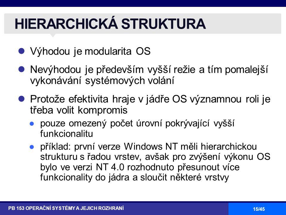 15/45 Výhodou je modularita OS Nevýhodou je především vyšší režie a tím pomalejší vykonávání systémových volání Protože efektivita hraje v jádře OS významnou roli je třeba volit kompromis ●pouze omezený počet úrovní pokrývající vyšší funkcionalitu ●příklad: první verze Windows NT měli hierarchickou strukturu s řadou vrstev, avšak pro zvýšení výkonu OS bylo ve verzi NT 4.0 rozhodnuto přesunout více funkcionality do jádra a sloučit některé vrstvy HIERARCHICKÁ STRUKTURA PB 153 OPERAČNÍ SYSTÉMY A JEJICH ROZHRANÍ